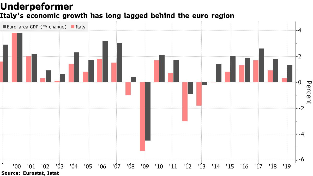 Italy's economic growth has long lagged behind the euro region