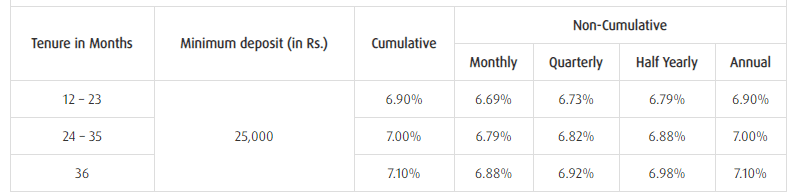 Bajaj Finance FD interest rate